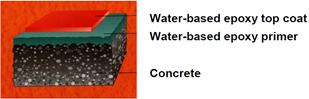 Water based Epoxy Coating 1