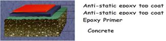 Anti-static Epoxy Floor Coating 1