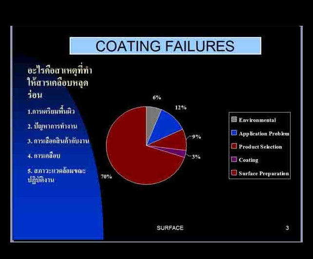 Cause Of Coating Failures 1